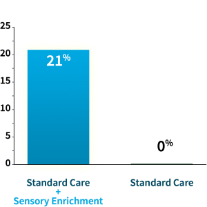 21 percent of Sensory Enrichment Therapy children fell below the autism cutoff score after 6 months