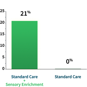 21% of Sensory Enrichment Therapy children fell below the autism cutoff score after 6 months