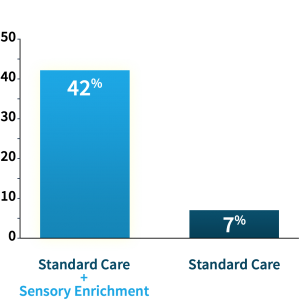 After 6 months of therapy, 42% of the children in the sensory enrichment group achieved clinically significant improvement, compared to only 7% of the children in the standard care group.