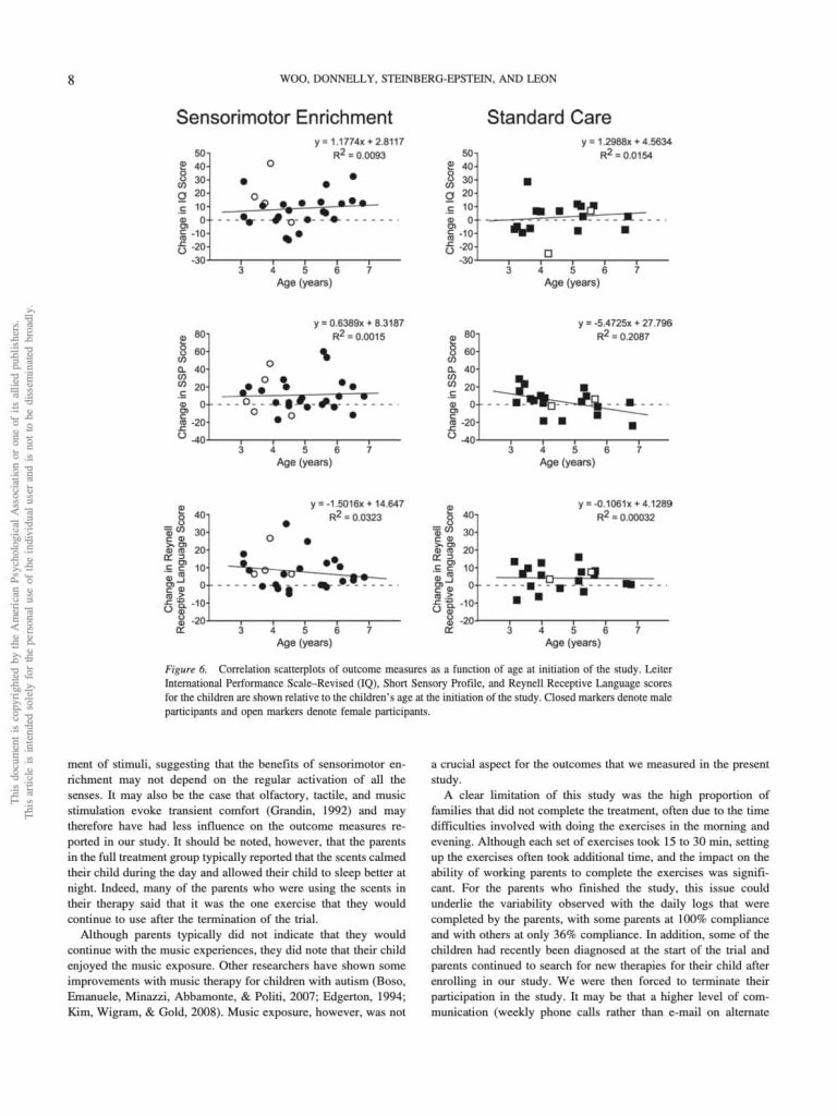 Environmental Enrichment as a Therapy for Autism- A Clinical Trial Replication and Extension - Woo Leon - page 8